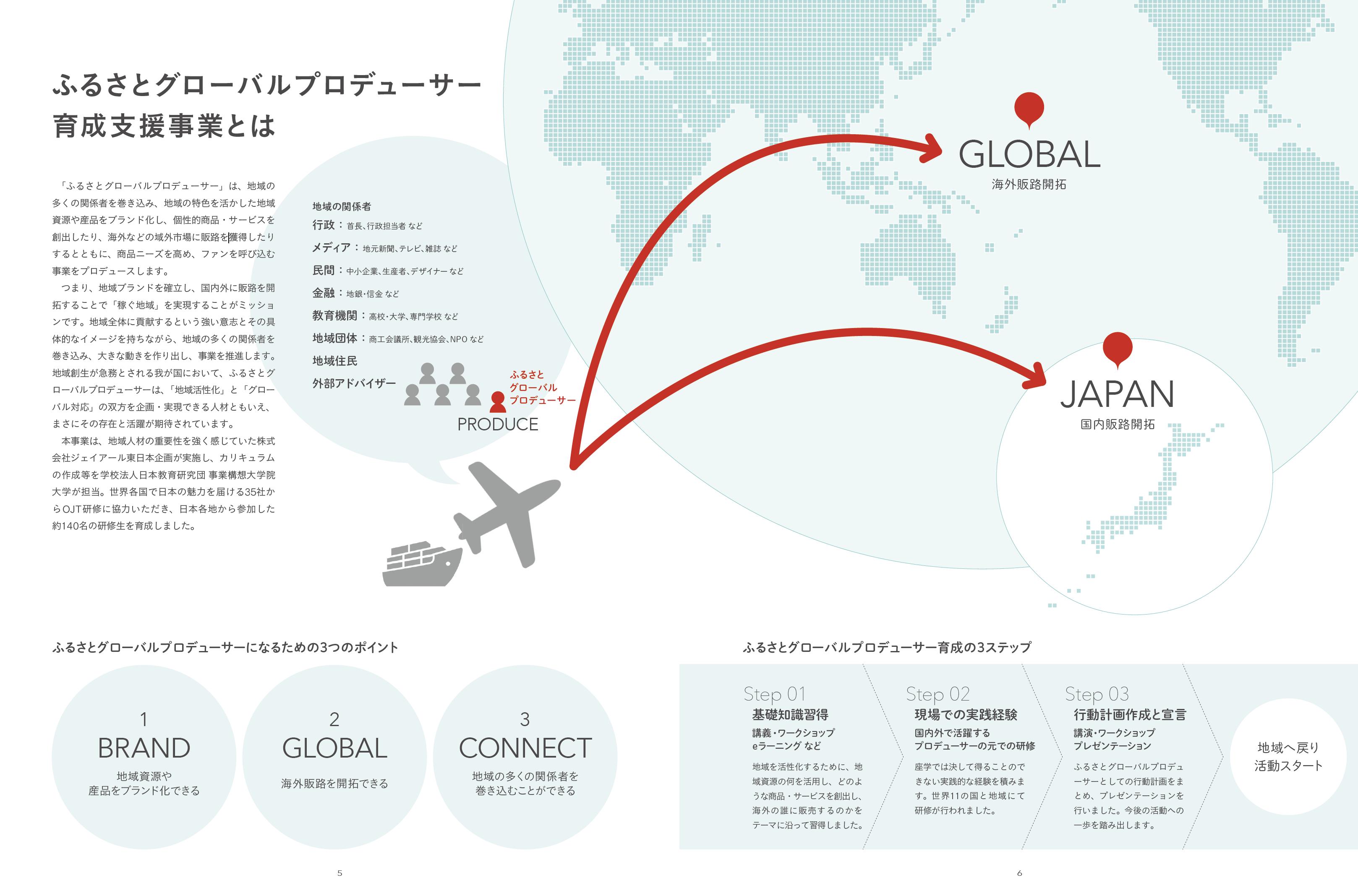 ふるさとグローバルプロデューサー 説明図